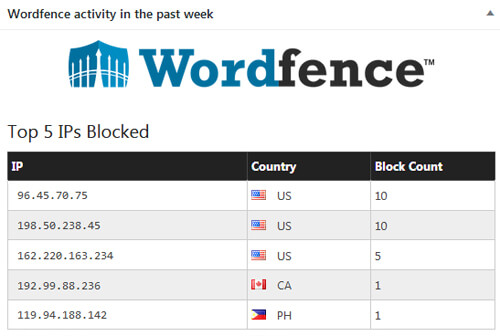 best wordpress security plugin wordpress wordfence
